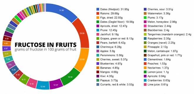 fruktoza-u-vocu